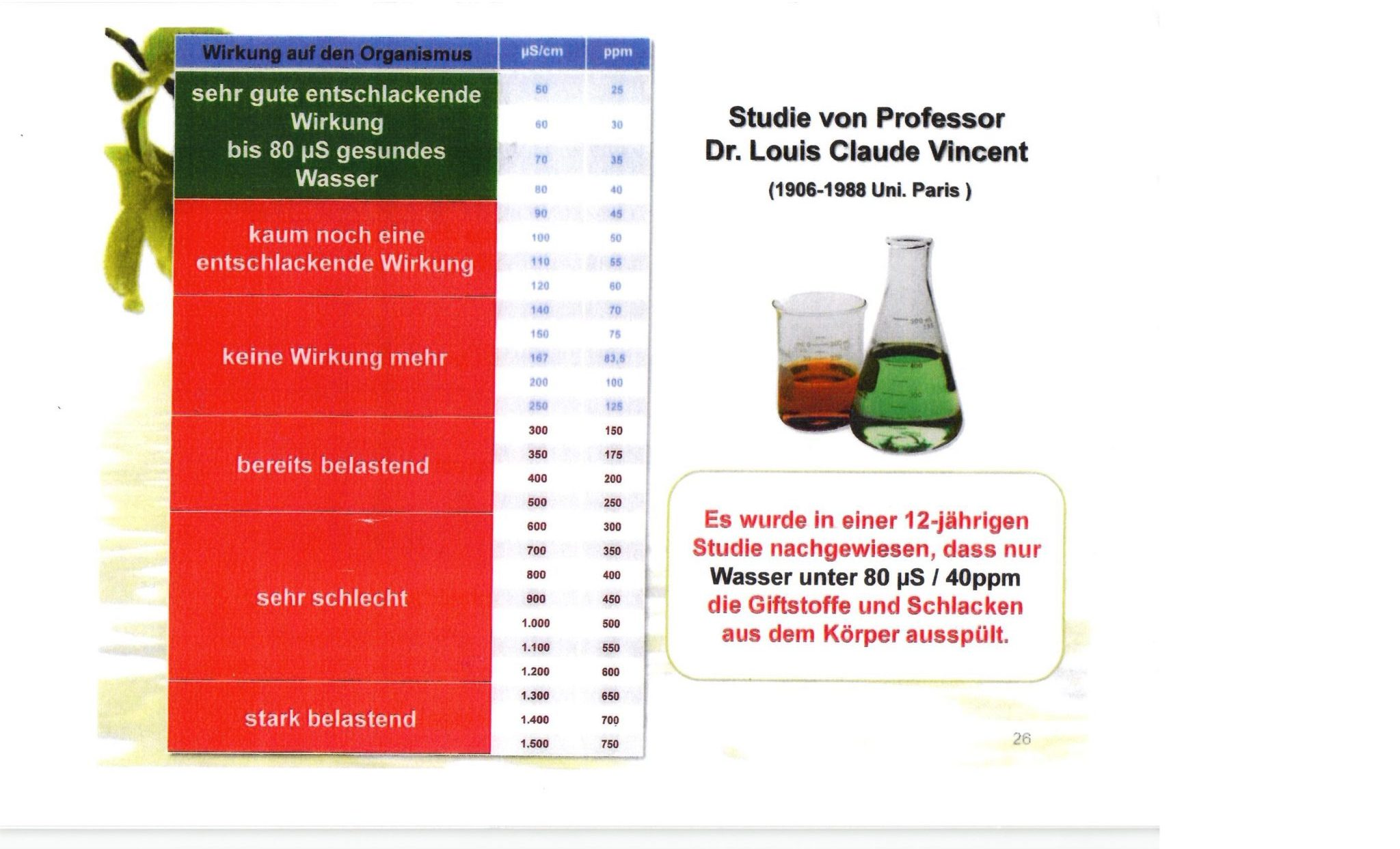 Wasser Studie von Professor Dr. Louis Claude Vincent - Wir testen ihr Leitungswasser in Luzern